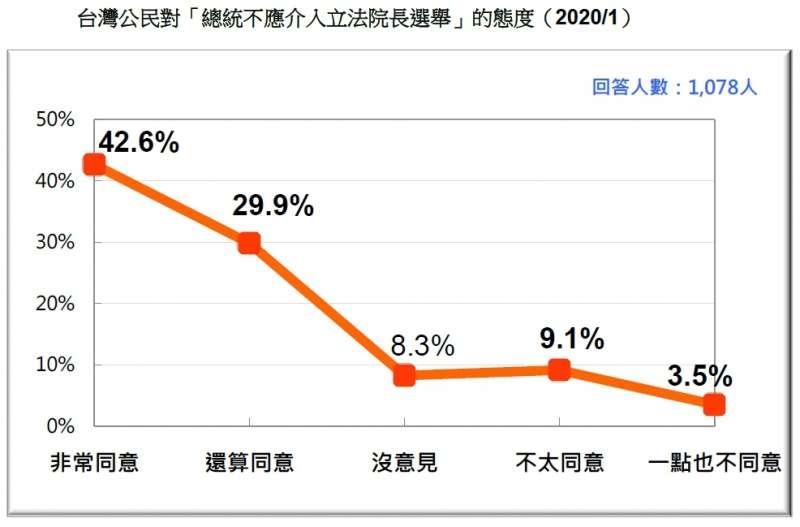20200119-台灣公民對「總統不應介入立法院長選舉」的態度(2020.01)(台灣民意基金會提供)