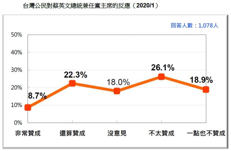 20200119-台灣公民對蔡英文總統兼任黨主席的反應(2020.01)(台灣民意基金會提供)