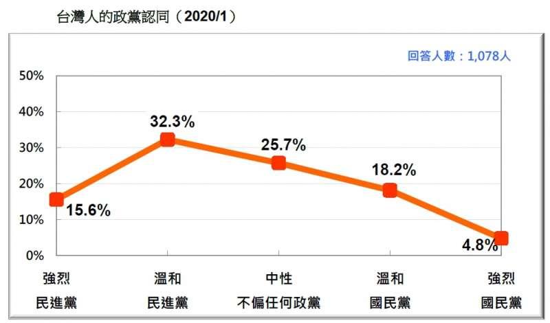 20200119-台灣人的政黨認同(2020.01)(台灣民意基金會提供)