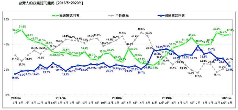 20200119-台灣人的政黨認同趨勢(2016.05~2020.01)(台灣民意基金會提供)