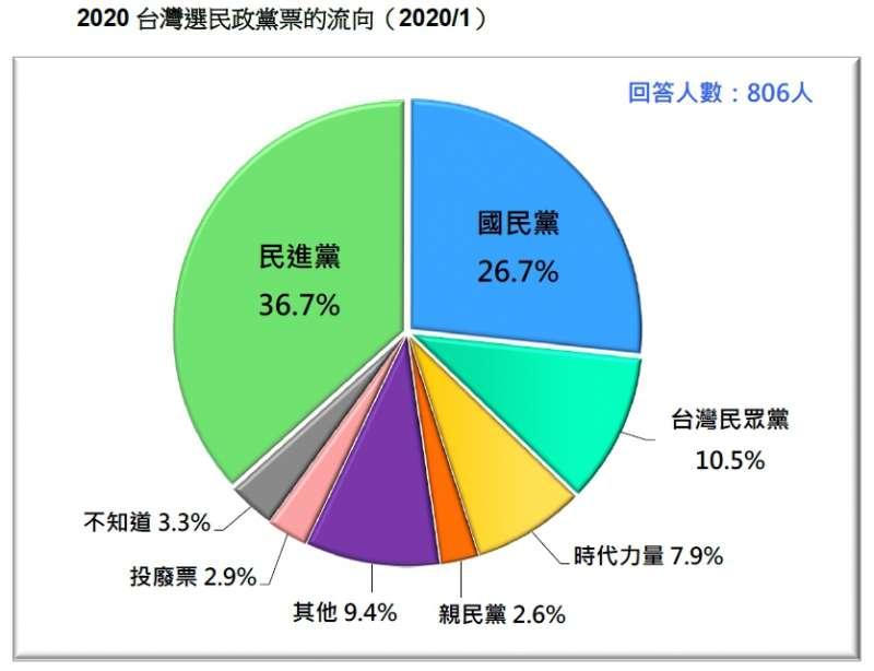 20200119-2020台灣選民政黨票的流向(2020.01)(台灣民意基金會提供)