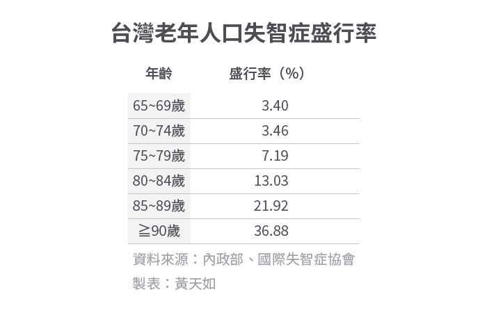 20200120-SMG0034-E01_a_台灣老年人口失智症盛行率