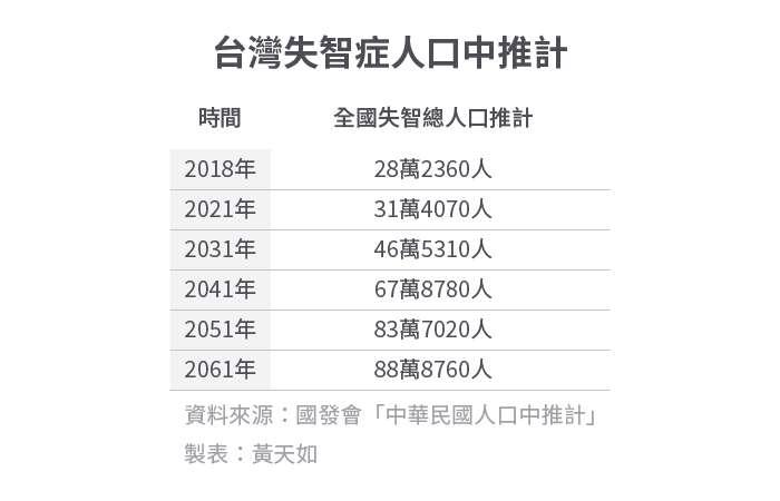 20200120-SMG0034-E01_b_台灣失智症人口中推計