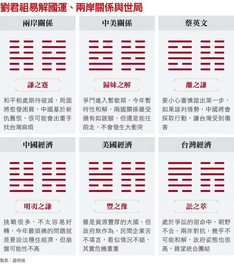 劉君祖易解國運、兩岸關係與世局