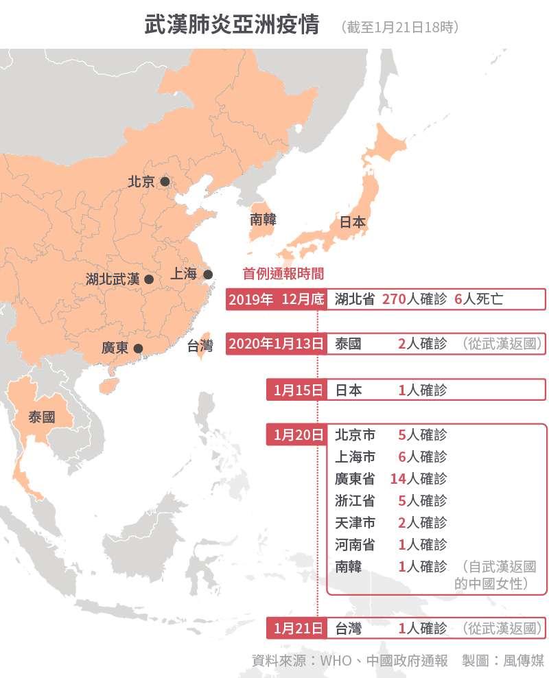 武漢肺炎病例統計(截至2020年1月21日)(風傳媒製圖)