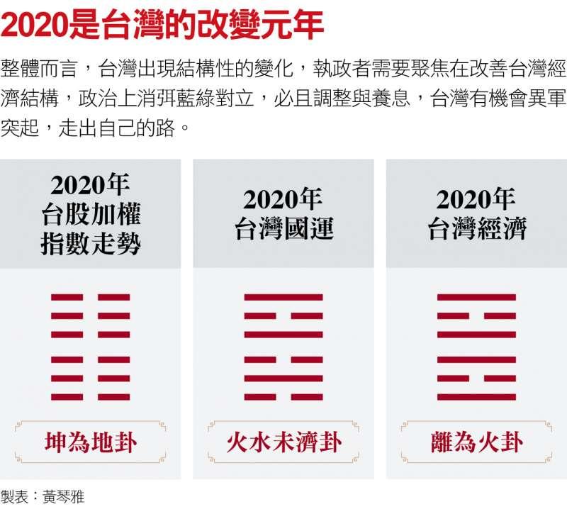 2020是台灣的改變元年