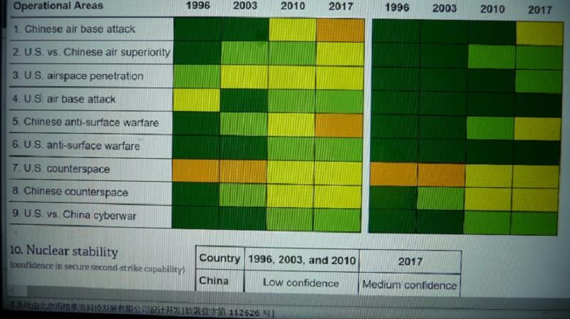 中美臺海軍事對比 (黃色2代表制空權平手)