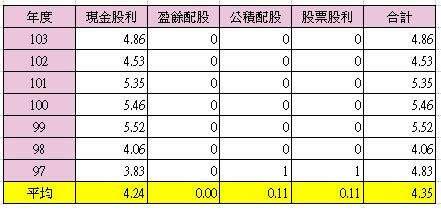 中華電的股利,連金融海嘯的年度都很穩定。(製表: Emily)