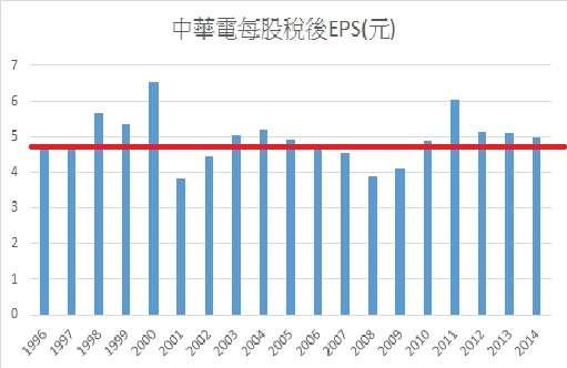 1996 年 ~ 2014 年中華電 EPS ,定存股的歷年 EPS 數值穩定。(製表: Emily )