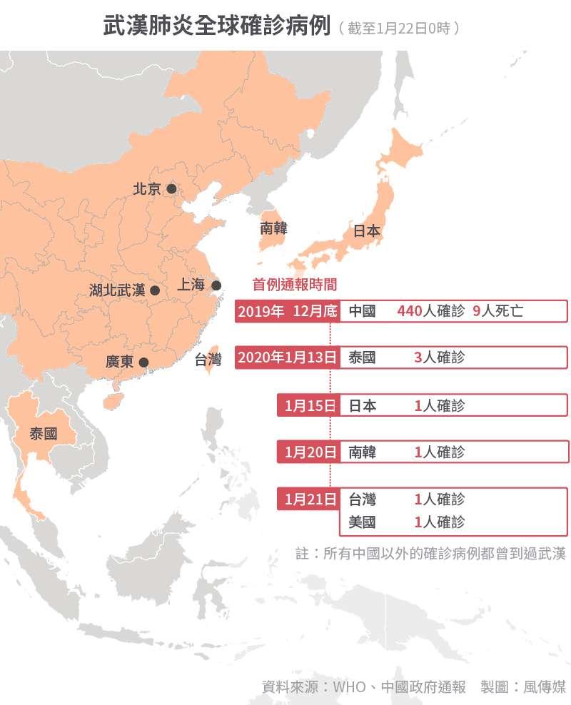 武漢肺炎全球確診病例(1月22日)