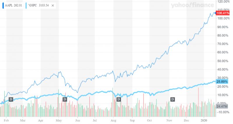 APPLE股價順利通過前一年下滑考驗,2019年大放光芒、全年上漲1倍有餘,突顯公司策略轉型的階段性成就(圖片來源:Yahoo 股市)
