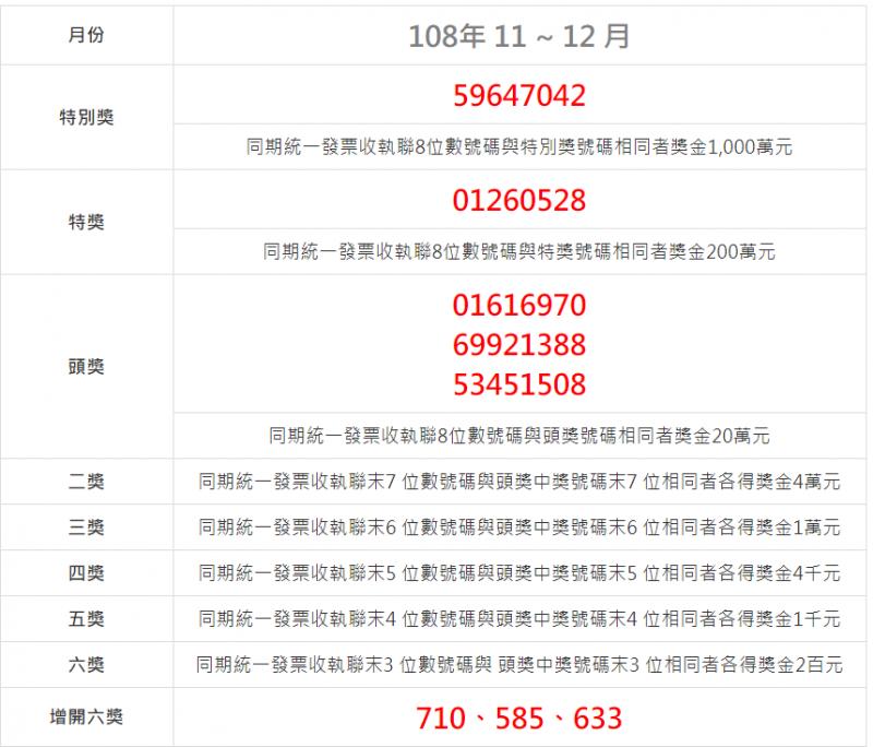 統一發票108年11、12月中獎號碼(圖片來源:財政部)