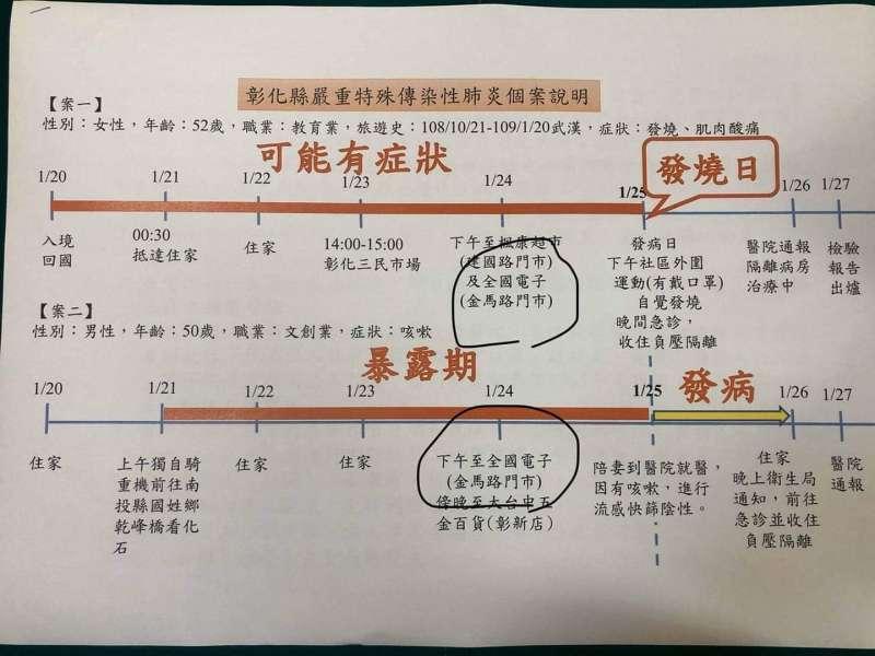 20200130-彰化縣衛生局局長葉彥伯的「彰化縣嚴重特殊傳染性肺炎個案說明」。(取自錢建中臉書)