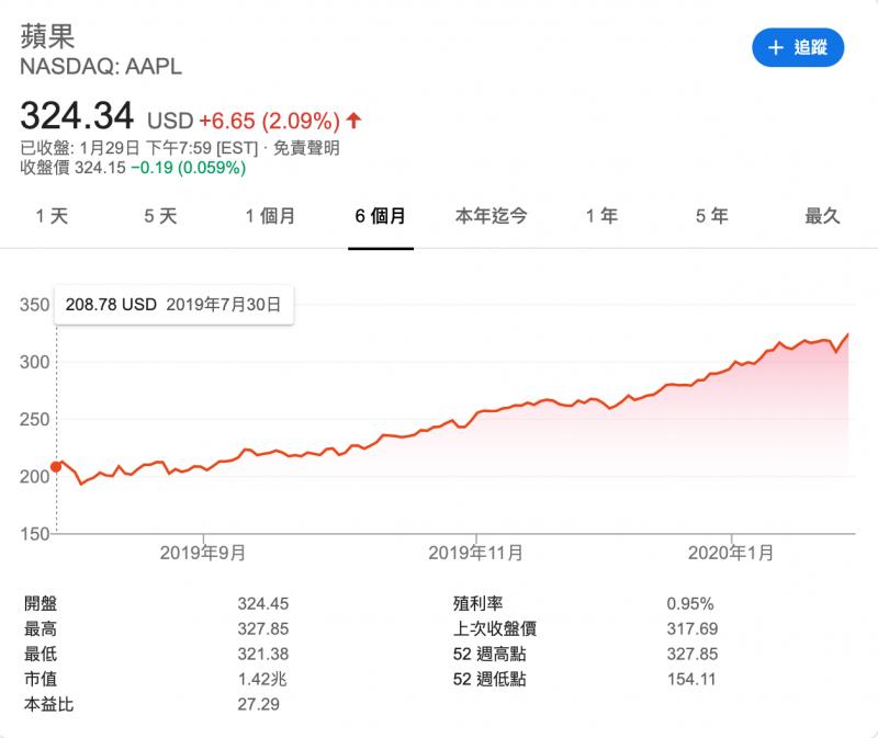 圖為蘋果近半年歷史股價。(圖/ NASDAQ)