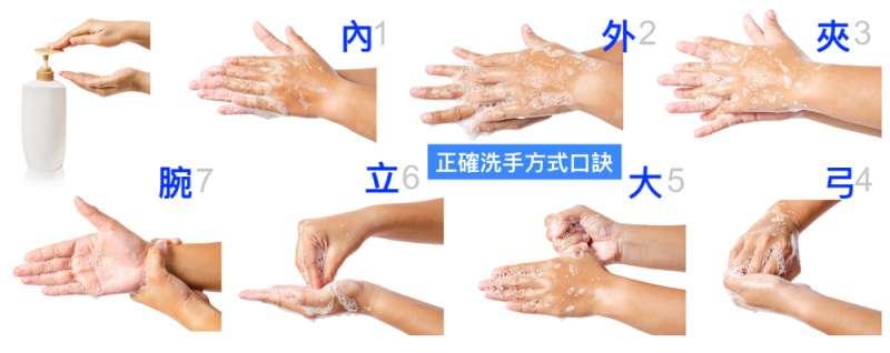 內外夾弓大立腕的正確洗手方式。(圖/Hello醫師)