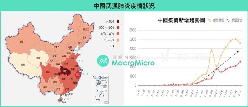 中國武漢肺炎疫情狀況(圖/ 財經M平方)