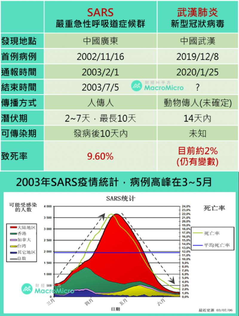 SARS與新型冠狀病毒比較表。(圖/ 財經M平方)