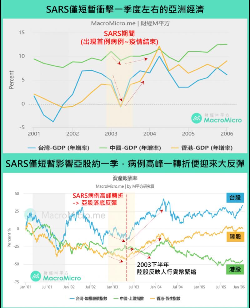 圖為SARS衝擊經濟表現之圖表。(圖/ 財經M平方)