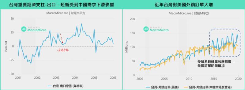 台灣中國出口影響。(圖/ 財經M平方)
