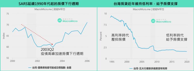 SARS時台灣房市影響。(圖/ 財經M平方)