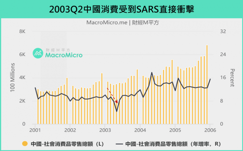 2003Q2中國消費受到SARS直接衝擊(圖/ 財經M平方)