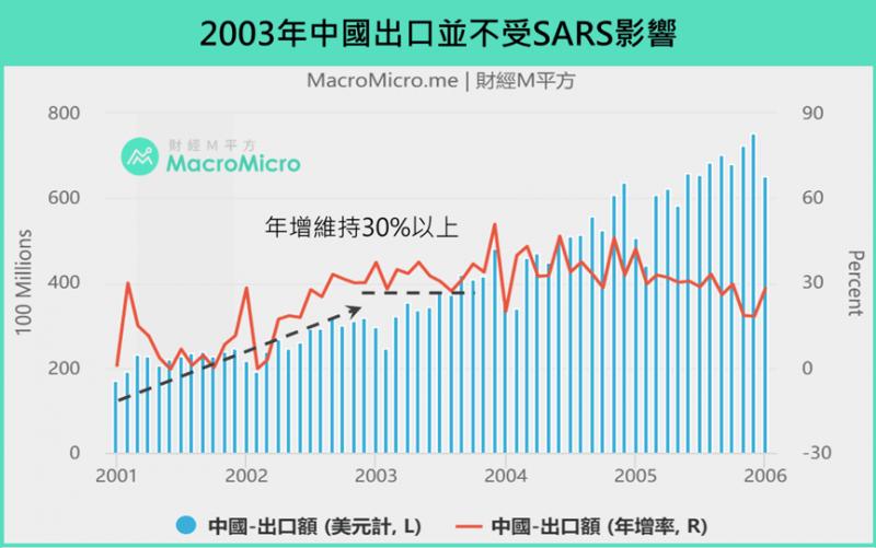 2003年中國出口並不受SARS影響(圖/ 財經M平方)