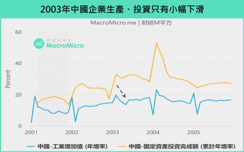 2003年中國企業生產、投資只有小幅下滑(圖/ 財經M平方)