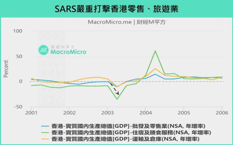SARS嚴重打擊香港零售、旅遊業(圖/ 財經M平方)