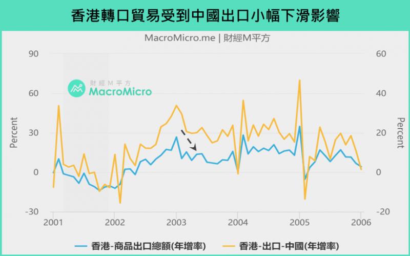 香港轉口貿易受到中國出口小幅下滑影響(圖/ 財經M平方)