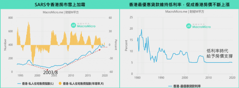 SARS衝擊香港房市。(圖/ 財經M平方)