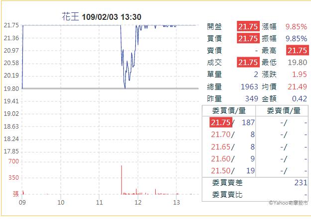 疫情發燒,代號8906的花王企業股價陰錯陽差暴漲3天(圖片來源:Yahoo股市)