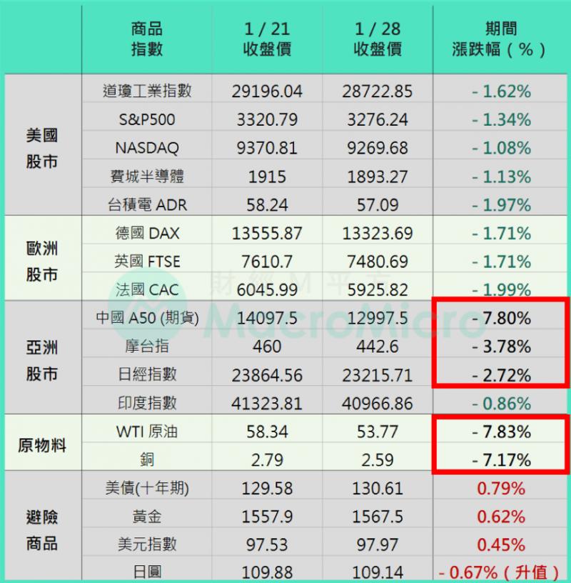 近期各大股市收盤價。(圖/ 財經M平方)