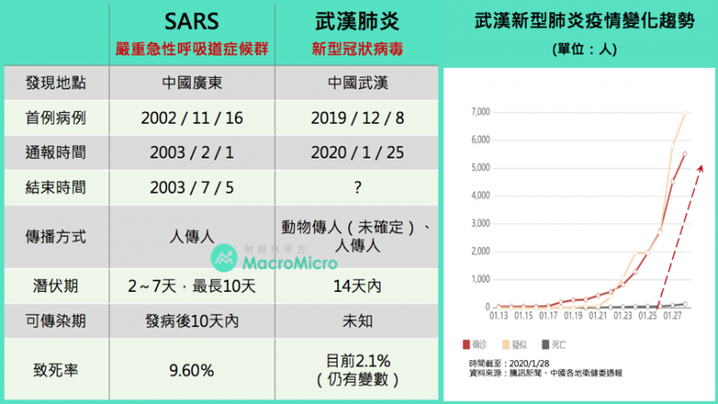 SARS與新型冠狀病毒之比較。(圖/ 財經M平方)