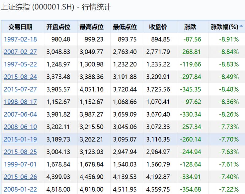 今(3)日A股集體暴跌的場面,跌幅是1997年亞洲金融風暴來最慘(圖片來源:新浪財經)