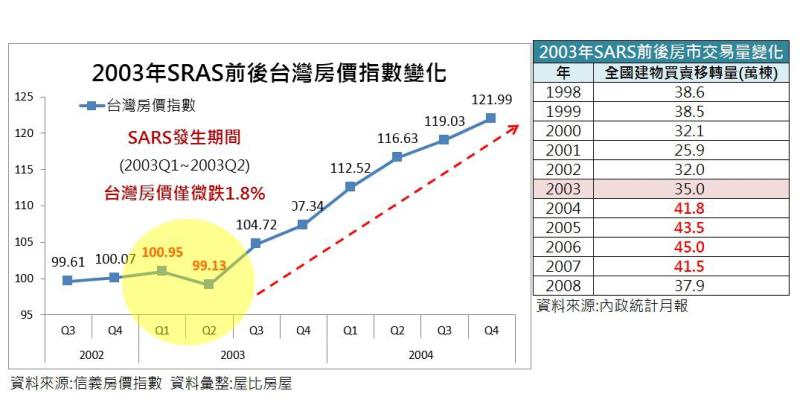 SARS前後台灣房價指數變化。(圖/葉國華提供)