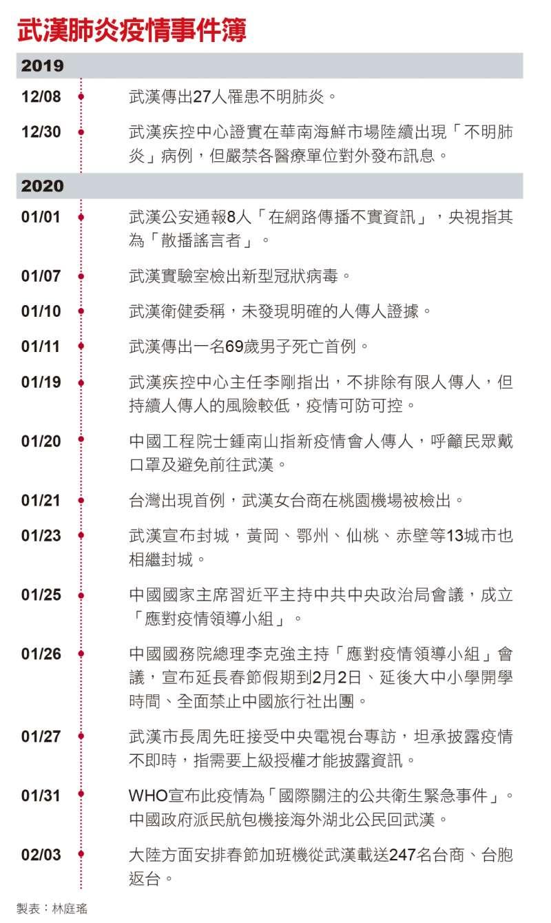 武漢肺炎疫情事件簿