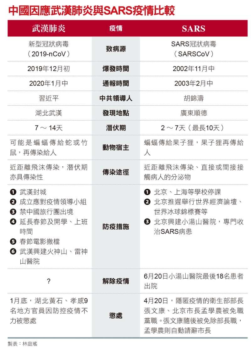 中國因應武漢肺炎與SARS疫情比較