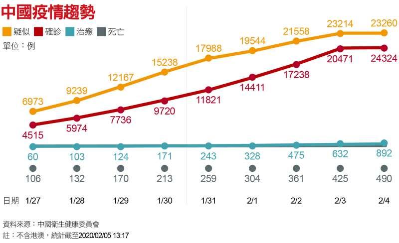 中國疫情趨勢