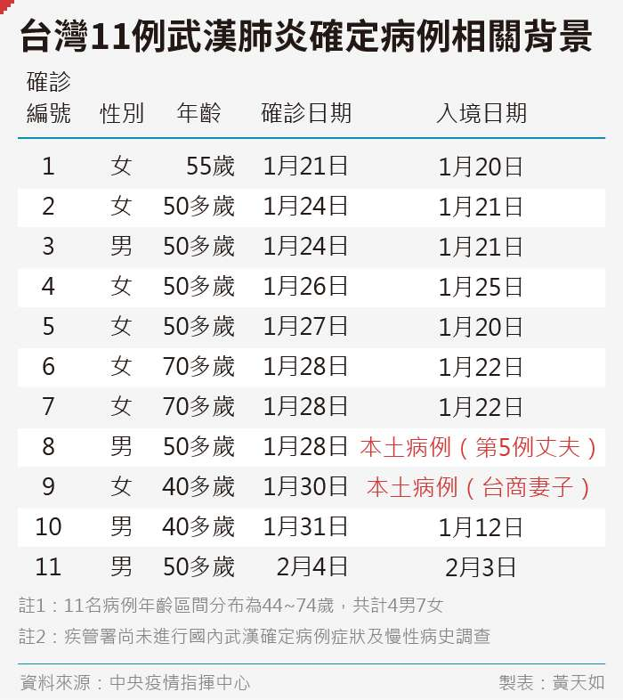 20200204-SMG0035-黃天如_A台灣十例武漢肺炎確定病例相關背景