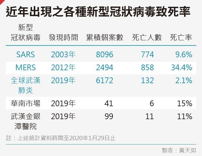 20200204-SMG0035-黃天如_B近年出現之各種新型冠狀病毒致死率