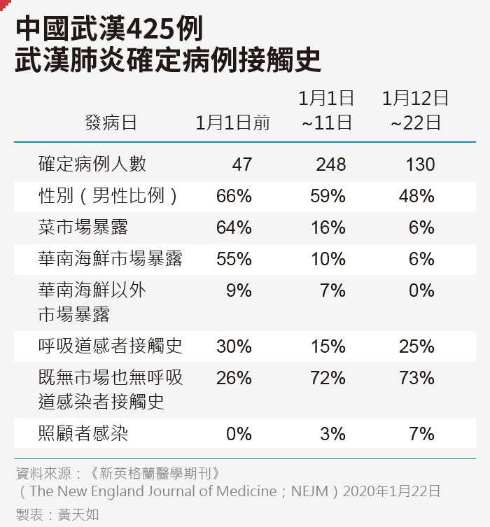 20200204-SMG0035-黃天如_C中國武漢425例武漢肺炎確定病例接觸史