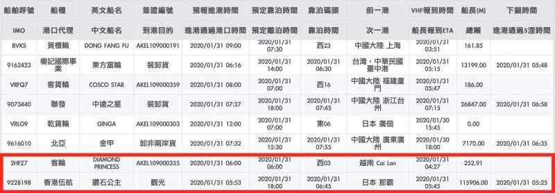 根據基隆港務局的公開資料,「鑽石公主號」曾在1月31日停靠基隆港。