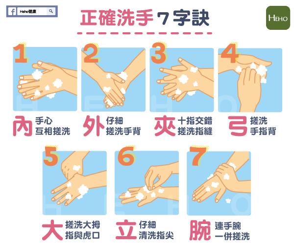 洗手方法(圖/HEHO網站)