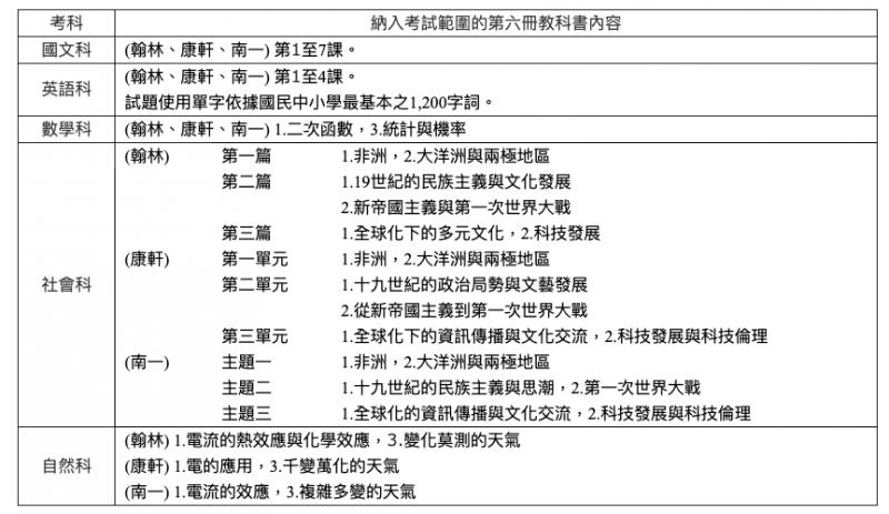武漢肺炎疫情延燒,全國高級中等以下學校延後2週開學,各項入學考試日程則維持不變,命題範圍將配合縮減調整。(台師大心測中心提供)