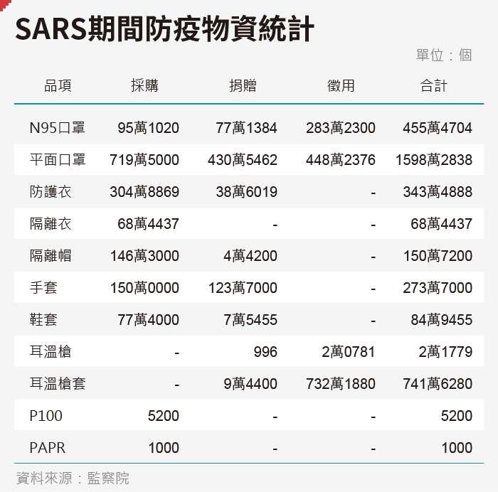 20200206-SMG0035-SARS期間防疫物資統計