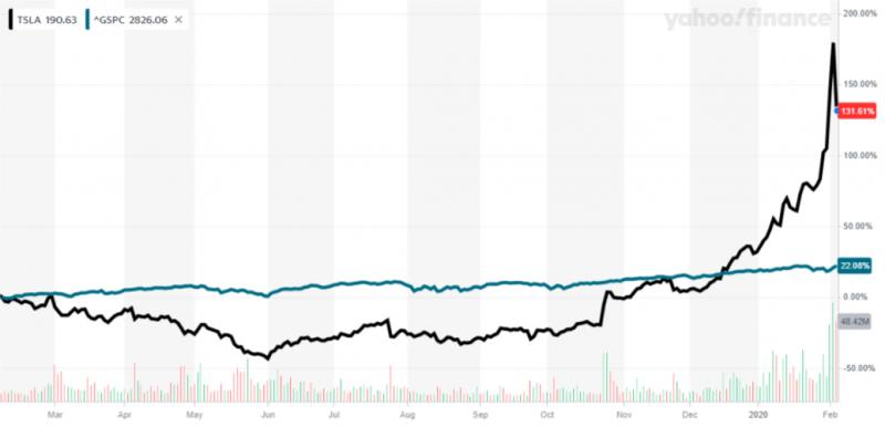稍有投資經驗者都能輕鬆分辨,特斯拉近期這種垂直噴出的漲勢,根本不可能持續多久(圖片來源:Yahoo股市)