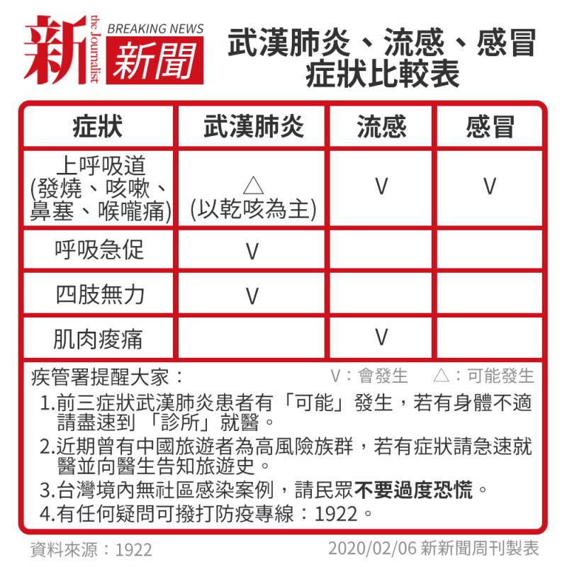20200207-武漢肺炎、流感、感冒症狀比較表