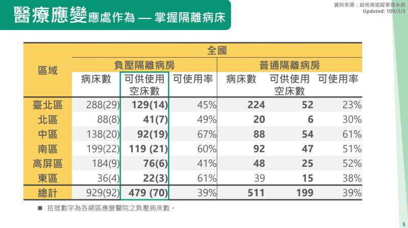 20200210-行政院2月6日公布全國目前可供使用的負壓隔離空床數僅有479床。(取自行政院網站)