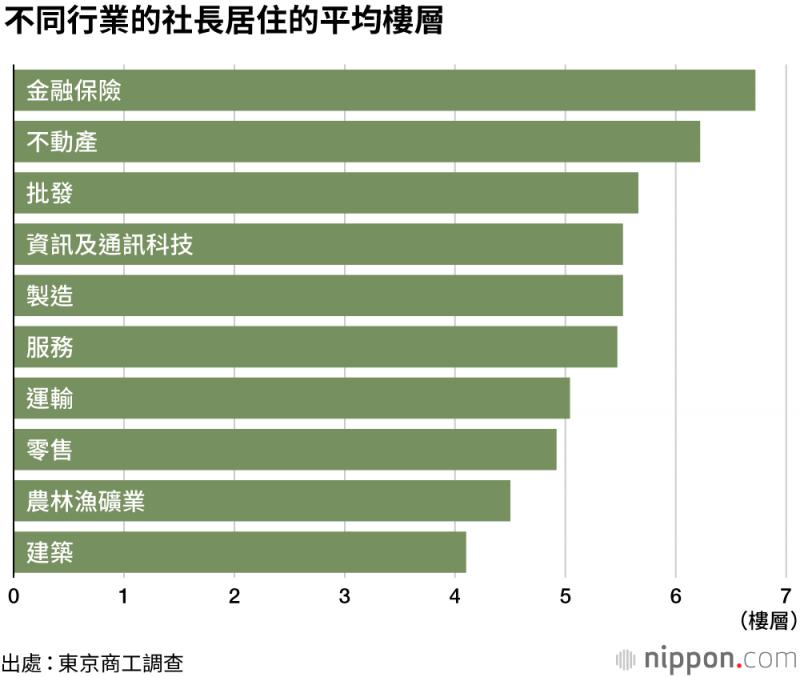 不同企業老闆居住平均樓層。