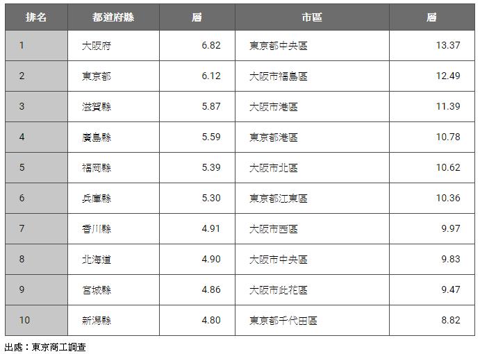 公司總裁居住的平均樓層排名。